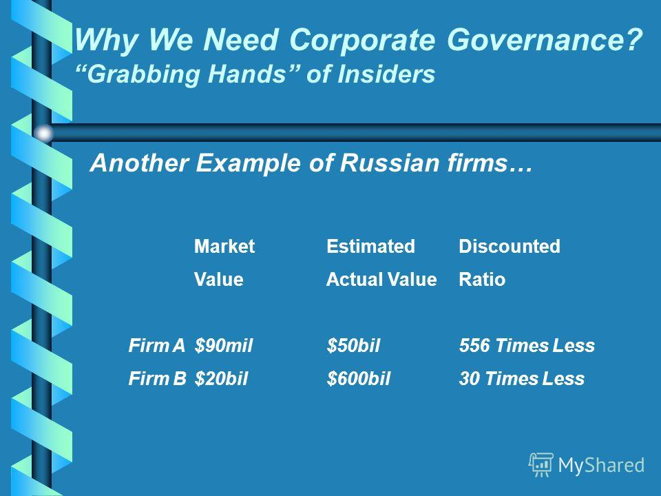 Another Example of Russian firms… Why We Need Corporate Governance? Grabbing Hands of Insiders MarketEstimatedDiscounted ValueActual ValueRatio Firm A$90mil$50bil556 Times Less Firm B $20bil$600bil30 Times Less