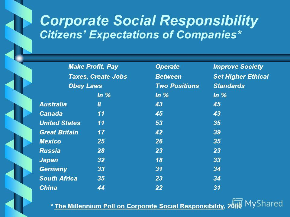Corporate Social Responsibility Citizens Expectations of Companies* Make Profit, PayOperateImprove Society Taxes, Create JobsBetweenSet Higher Ethical Obey LawsTwo PositionsStandards In %In %In % Australia84345 Canada114543 United States115335 Great
