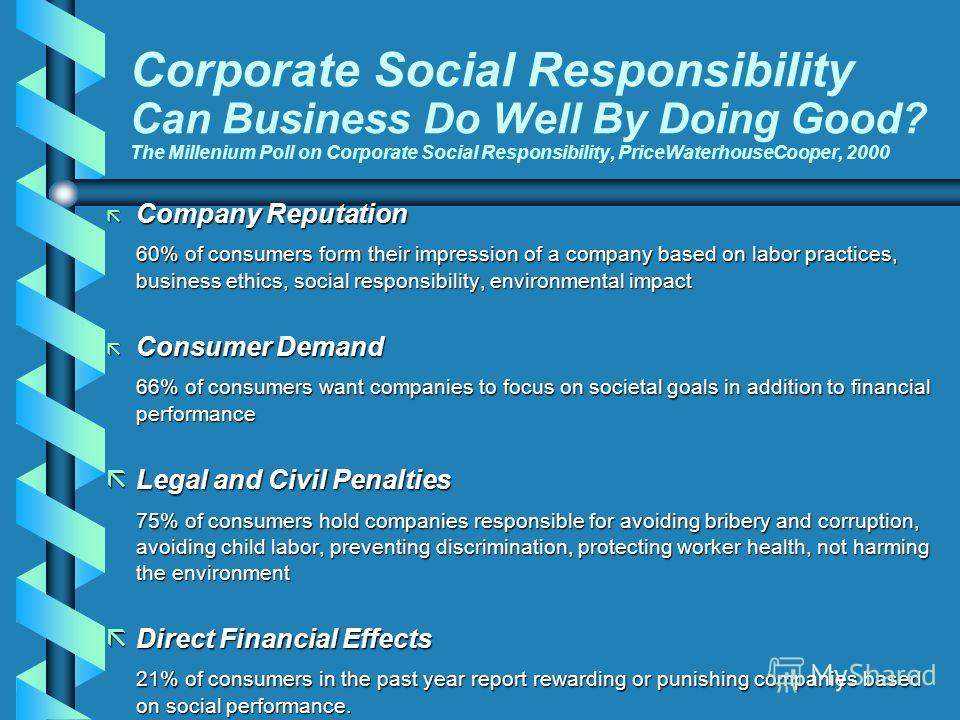 Corporate Social Responsibility Can Business Do Well By Doing Good? The Millenium Poll on Corporate Social Responsibility, PriceWaterhouseCooper, 2000 ã Company Reputation 60% of consumers form their impression of a company based on labor practices,