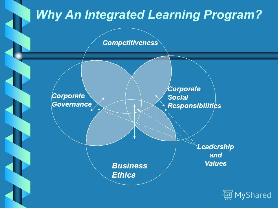 Competitiveness Corporate Governance Corporate Social Responsibilities Business Ethics Leadership and Values Why An Integrated Learning Program?