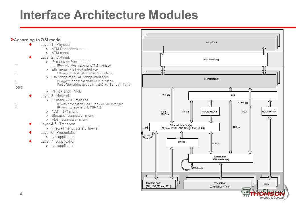 4 Interface Architecture Modules > According to OSI model Layer 1 : Physical > ATM Phonebook menu > ATM menu Layer 2 : Datalink > IP menu =>IPoA interface IPoA with destination an ATM interface > Eth menu => ETHoA interface Ethoa with destination an