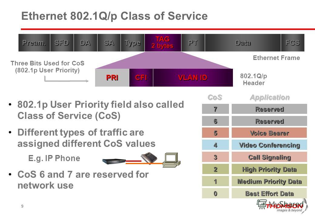 9 TAG 2 bytes Three Bits Used for CoS (802.1p User Priority)DataFCSPTSADASFDPream.Type 802.1Q/p Header PRI VLAN ID CFI Ethernet Frame 802.1p User Priority field also called Class of Service (CoS) Different types of traffic are assigned different CoS