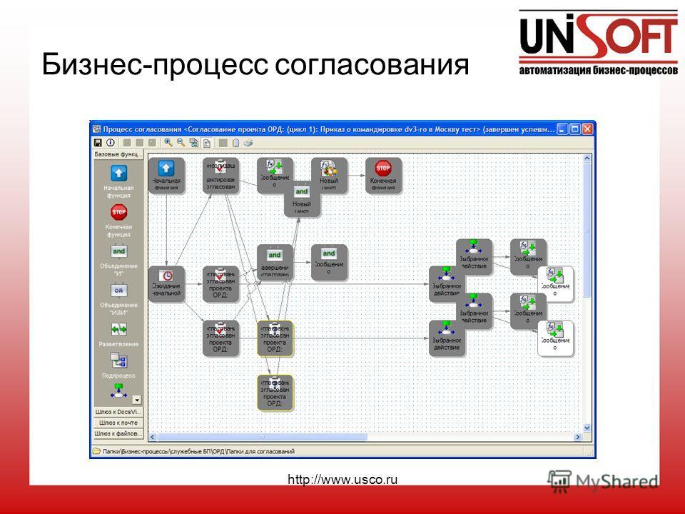http://www.usco.ru Бизнес-процесс согласования