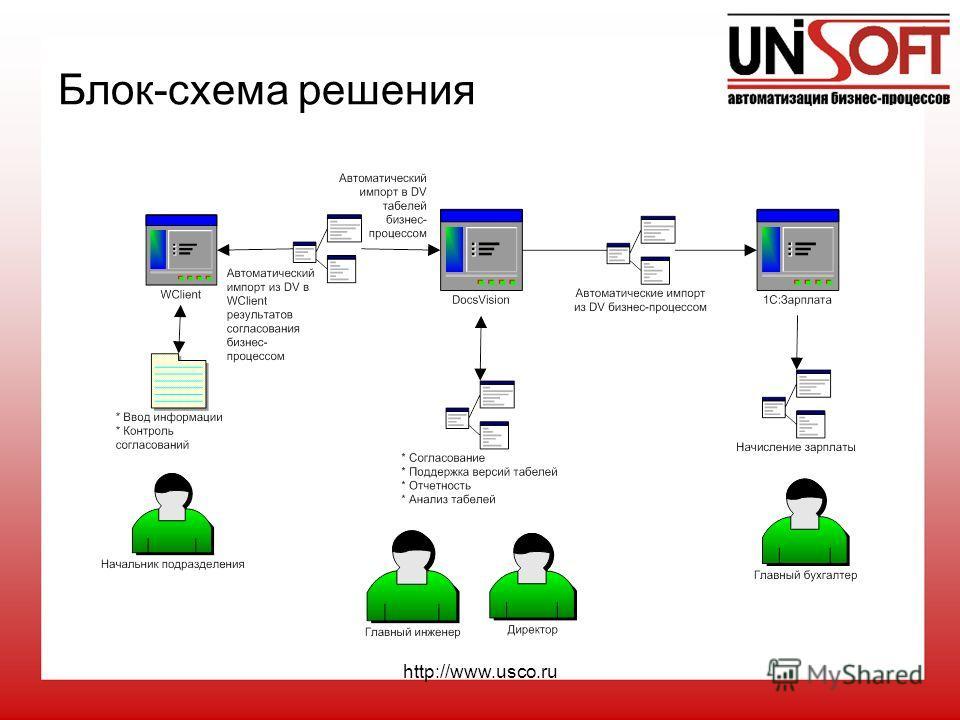 http://www.usco.ru Блок-схема решения