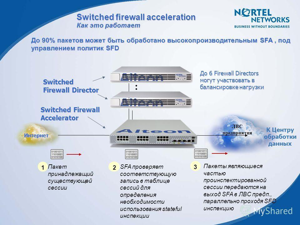 ЛВС предприятия До 90% пакетов может быть обработано высокопроизводительным SFA, под управлением политик SFD … Switched Firewall Accelerator Switched Firewall Director Пакет принадлежащий существующей сессии 1 SFA проверяет соответствующую запись в т