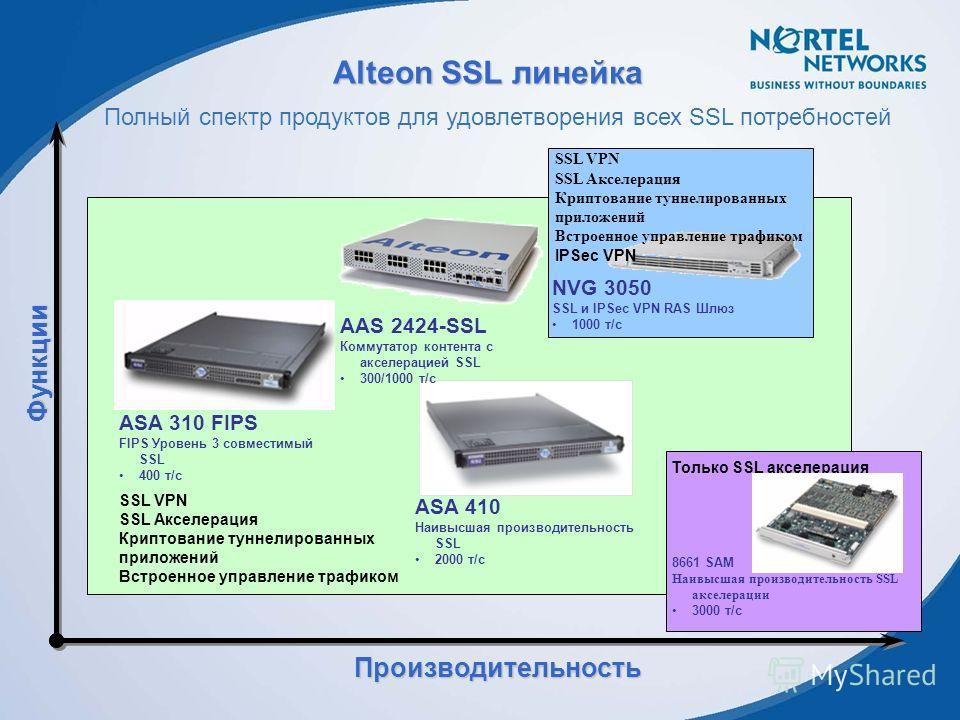 Alteon SSL линейка Производительность Функции Полный спектр продуктов для удовлетворения всех SSL потребностей ASA 310 FIPS FIPS Уровень 3 совместимый SSL 400 т/с ASA 410 Наивысшая производительность SSL 2000 т/с AAS 2424-SSL Коммутатор контента с ак