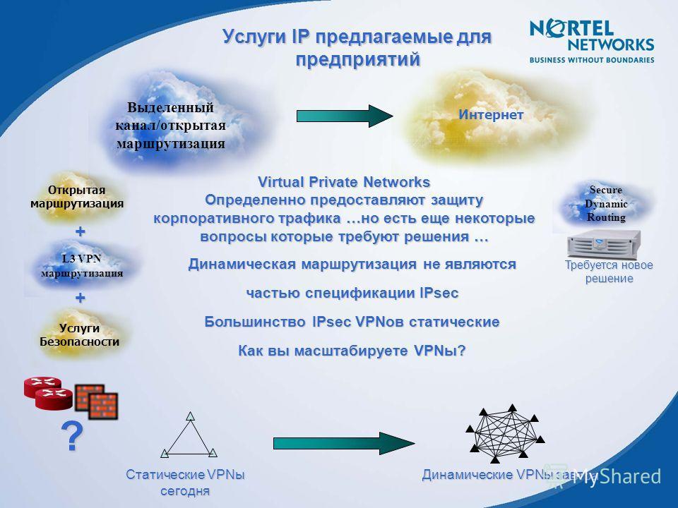Услуги IP предлагаемые для предприятий Динамическая маршрутизация не являются частью спецификации IPsec Большинство IPsec VPNов статические Как вы масштабируете VPNы? Статические VPNы сегодня Динамические VPNы завтра Virtual Private Networks Определе