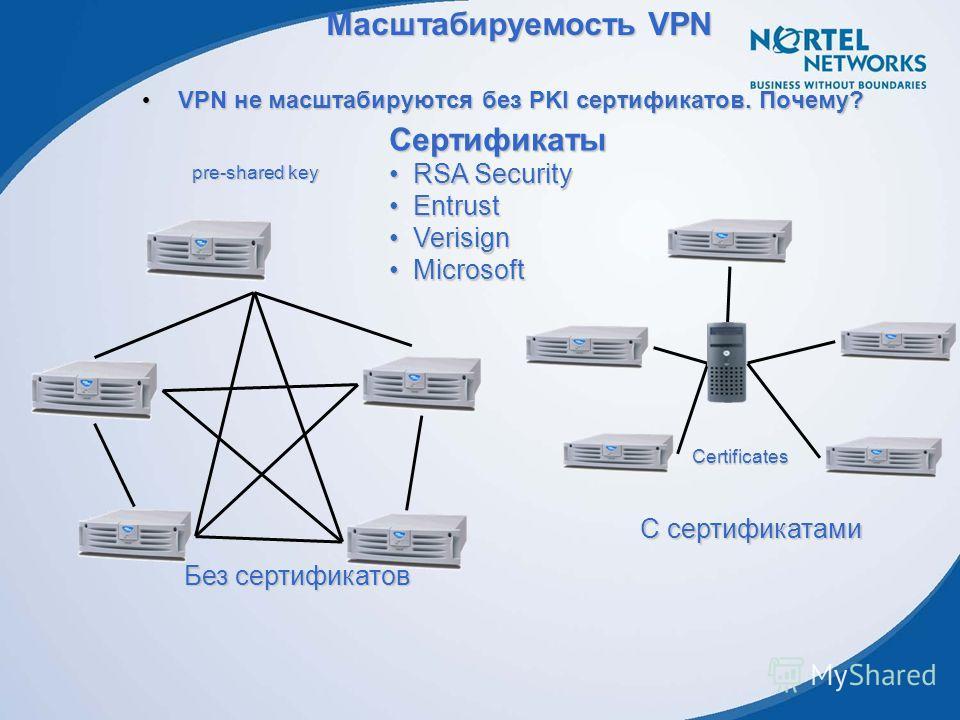 Маcштабируемость VPN VPN не масштабируются без PKI сертификатов. Почему? VPN не масштабируются без PKI сертификатов. Почему? Без сертификатов pre-shared key С сертификатами Certificates Сертификаты RSA SecurityRSA Security EntrustEntrust VerisignVeri