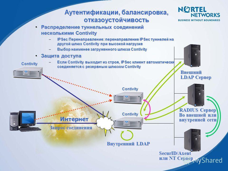 Интернет Аутентификации, балансировка, отказоустойчивость Внешний LDAP Сервер Внутренний LDAP SecurID/Axent или NT Сервер RADIUS Сервер Во внешней или внутренней сети Запрос соединения Contivity Contivity Contivity Распределение туннельных соединений