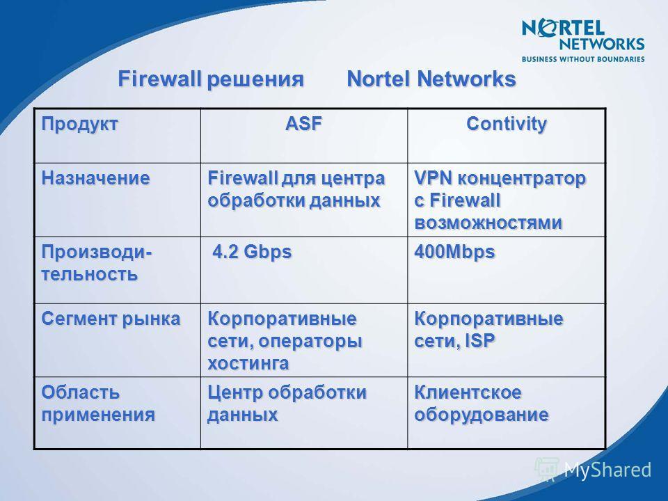Firewall решения Nortel Networks ПродуктASFContivity Назначение Firewall для центра обработки данных VPN концентратор с Firewall возможностями Производи- тельность 4.2 Gbps 4.2 Gbps400Mbps Сегмент рынка Корпоративные сети, операторы хостинга Корпорат