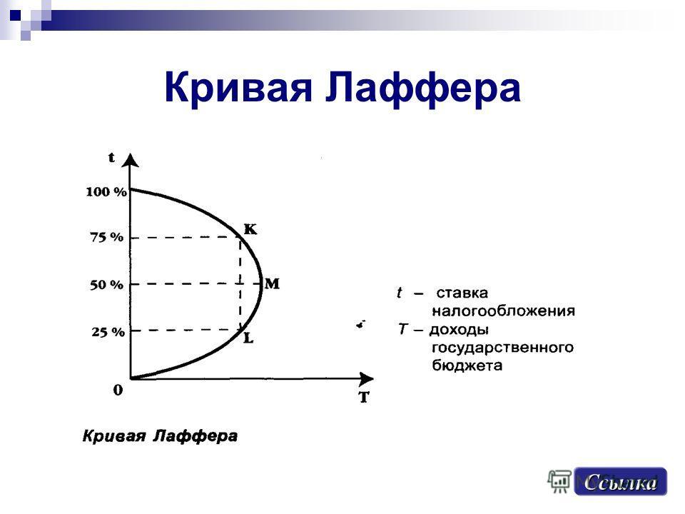 Кривая Лаффера Ссылка