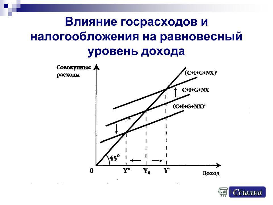 Влияние госрасходов и налогообложения на равновесный уровень дохода Ссылка