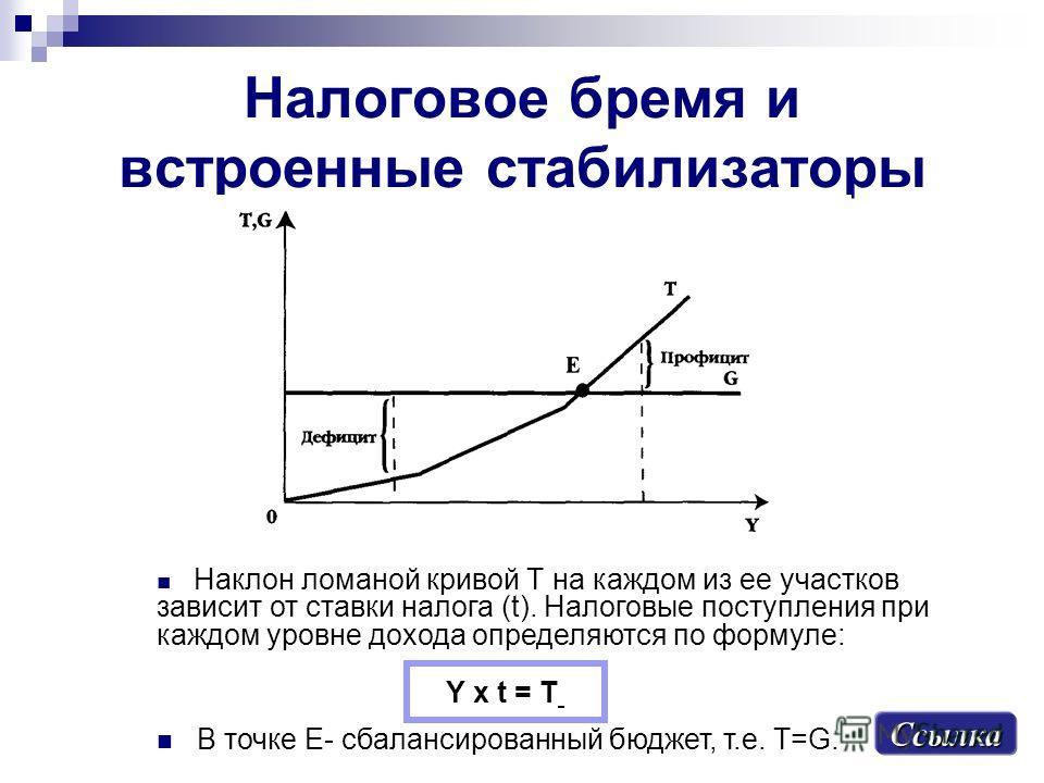 Налоговое бремя и встроенные стабилизаторы Ссылка Наклон ломаной кривой Т на каждом из ее участков зависит от ставки налога (t). Налоговые поступления при каждом уровне дохода определяются по формуле: В точке Е- сбалансированный бюджет, т.е. Т=G. Y x