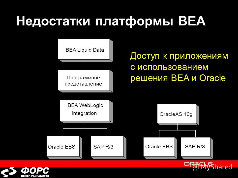 Недостатки платформы BEA BEA Liquid Data Программное представление BEA WebLogic Integration SAP R/3Oracle EBS Доступ к приложениям с использованием решения BEA и Oracle SAP R/3Oracle EBS OracleAS 10g