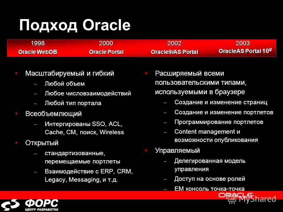 Подход Oracle Масштабируемый и гибкий – Любой объем – Любое число взаимодействий – Любой тип портала Всеобъемлющий – Интергированы SSO, ACL, Cache, CM, поиск, Wireless Открытый – стандартизованные, перемещаемые портреты – Взаимодействие с ERP, CRM, L