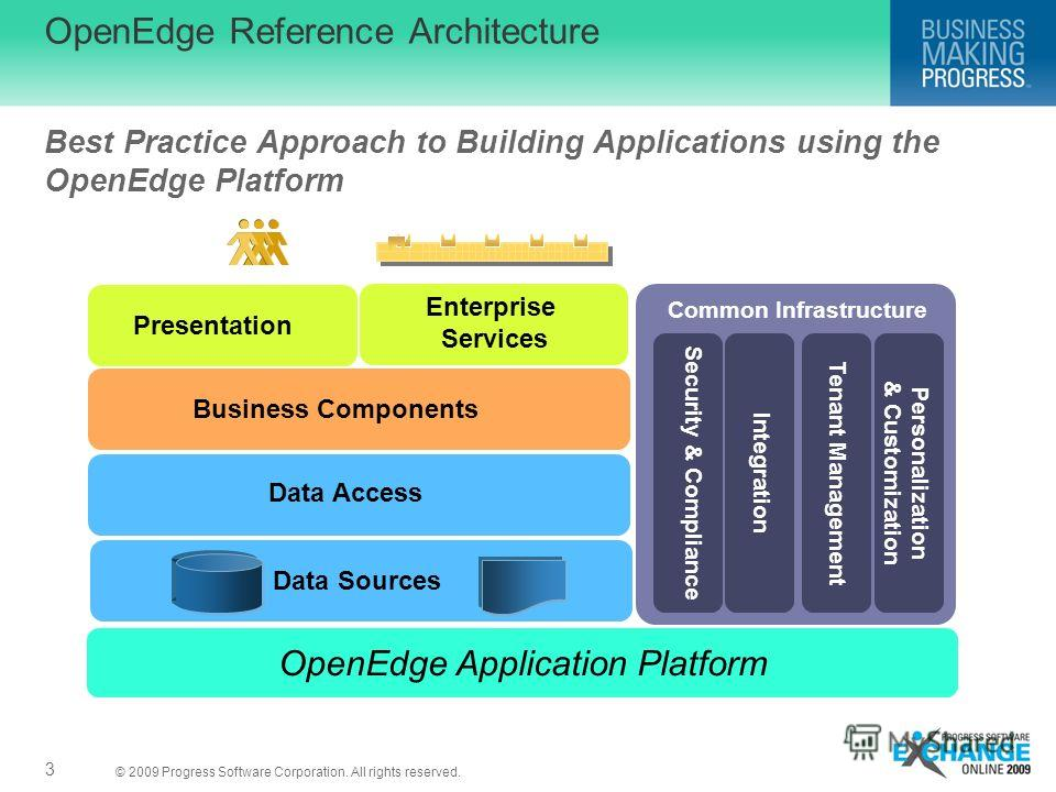 © 2009 Progress Software Corporation. All rights reserved. OpenEdge Reference Architecture 3 Best Practice Approach to Building Applications using the OpenEdge Platform OpenEdge Application Platform Presentation Business Components Data Access Data S