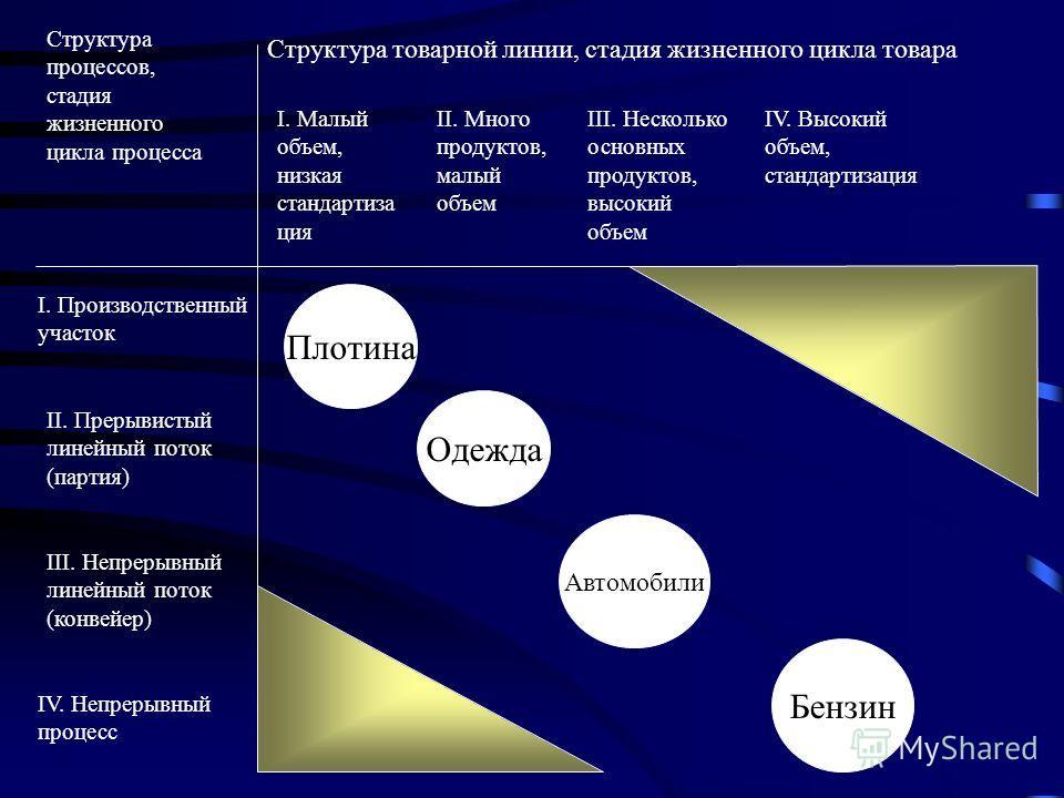 Структура товарной линии, стадия жизненного цикла товара Структура процессов, стадия жизненного цикла процесса I. Малый объем, низкая стандартизация II. Много продуктов, малый объем III. Несколько основных продуктов, высокий объем IV. Высокий объем,