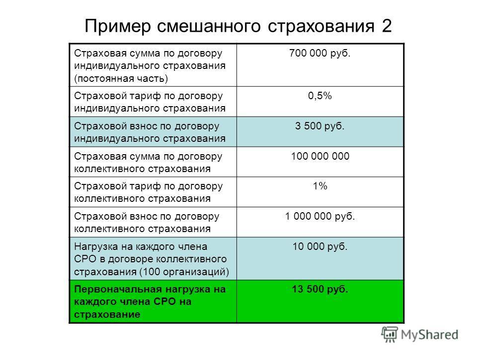 Пример смешанного страхования 2 Страховая сумма по договору индивидуального страхования (постоянная часть) 700 000 руб. Страховой тариф по договору индивидуального страхования 0,5% Страховой взнос по договору индивидуального страхования 3 500 руб. Ст