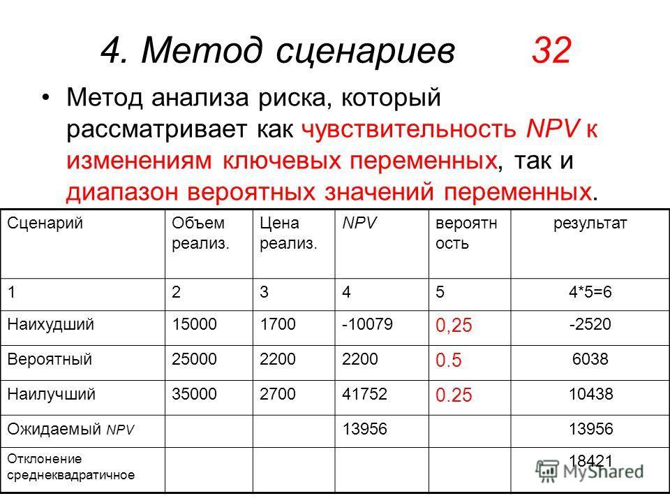 4. Метод сценариев 32 Метод анализа риска, который рассматривает как чувствительность NPV к изменениям ключевых переменных, так и диапазон вероятных значений переменных. Сценарий Объем реализ. Цена реализ. NPVвероятн ость результат 123454*5=6 Наихудш