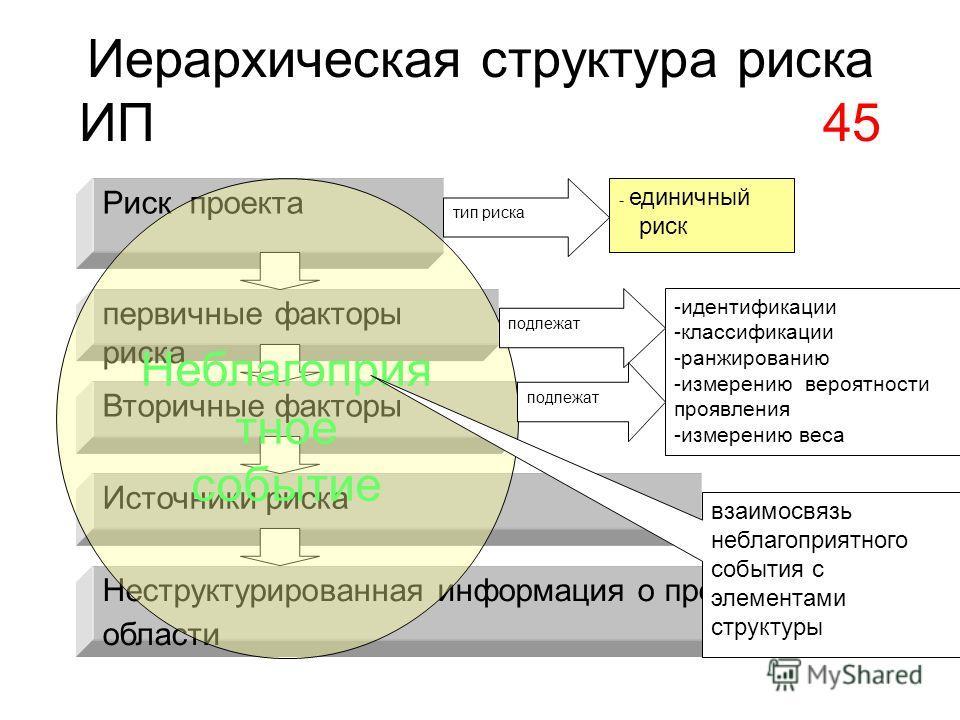 Иерархическая структура риска ИП 45 Риск проекта первичные факторы риска Источники риска Неструктурированная информация о предметной области Вторичные факторы - единичный риск Неблагоприя тное событие тип риска взаимосвязь неблагоприятного события с