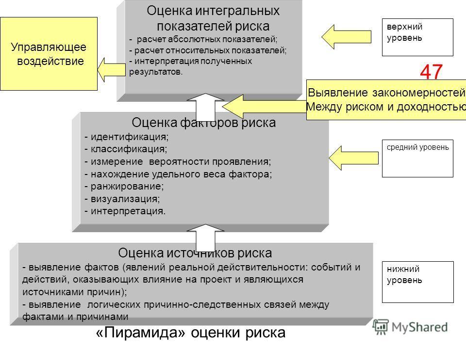 Оценка интегральных показателей риска - расчет абсолютных показателей; - расчет относительных показателей; - интерпретация полученных результатов. Оценка факторов риска - идентификация; - классификация; - измерение вероятности проявления; - нахождени