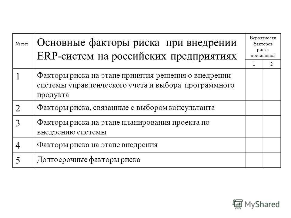 п/п Основные факторы риска при внедрении ERP-систем на российских предприятиях Вероятности факторов риска поставщика 12 1 Факторы риска на этапе принятия решения о внедрении системы управленческого учета и выбора программного продукта 2 Факторы риска