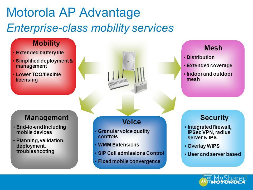 Motorola AP Advantage Enterprise-class mobility services Management End-to-end including mobile devices Planning, validation, deployment, troubleshooting Mobility Extended battery life Simplified deployment & management Lower TCO/flexible licensing S