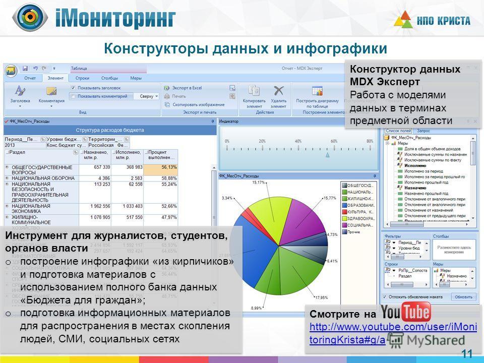 Конструкторы данных и инфографики Конструктор данных MDX Эксперт Работа с моделями данных в терминах предметной области Конструктор данных MDX Эксперт Работа с моделями данных в терминах предметной области Смотрите на http://www.youtube.com/user/iMon