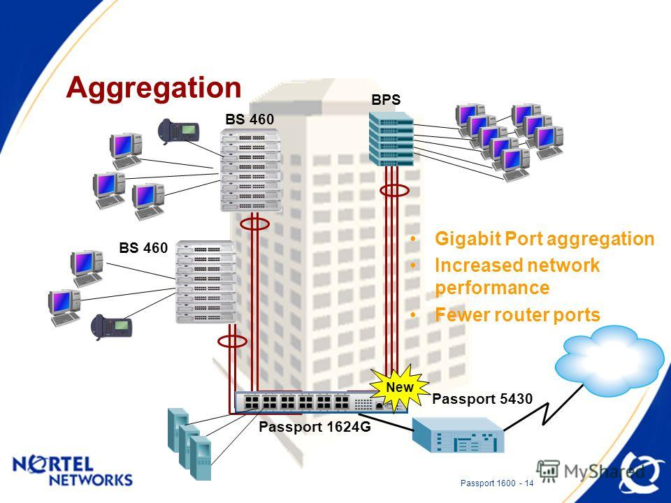 Passport 1600 - 14 Aggregation BPS Passport 1624G Passport 5430 Gigabit Port aggregation Increased network performance Fewer router ports New BS 460