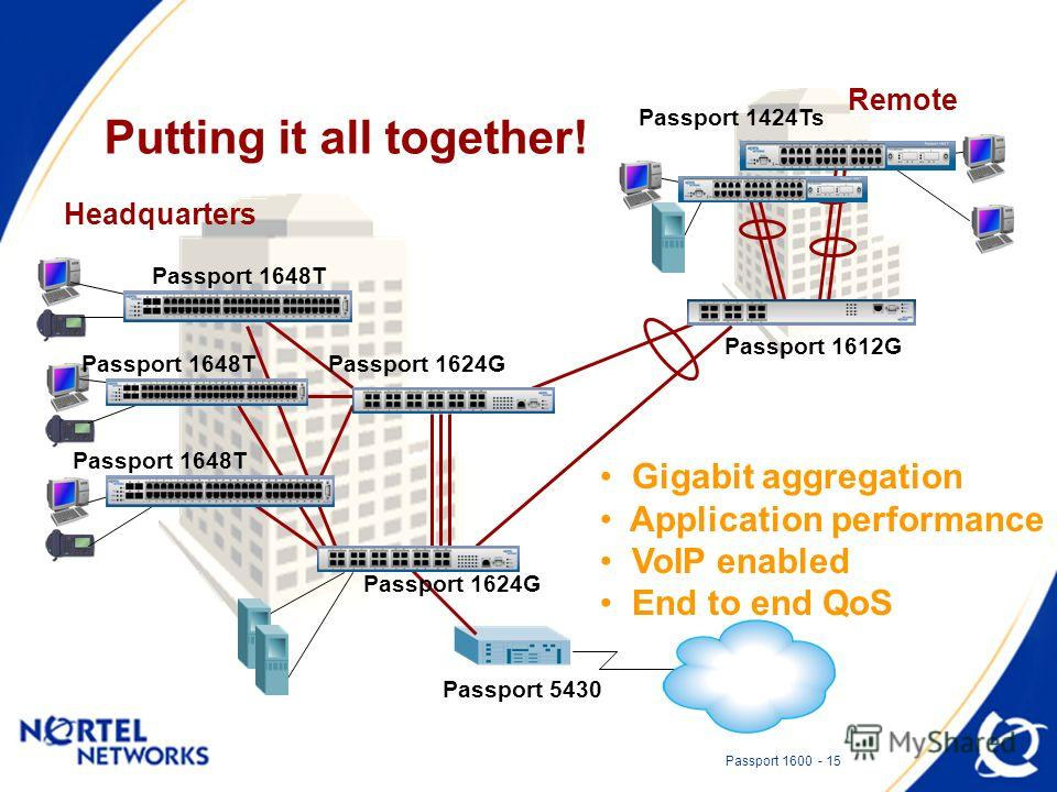 Passport 1600 - 15 Putting it all together! Headquarters Remote Passport 1424Ts Passport 5430 Gigabit aggregation Application performance VoIP enabled End to end QoS Passport 1624G Passport 1648T Passport 1612G