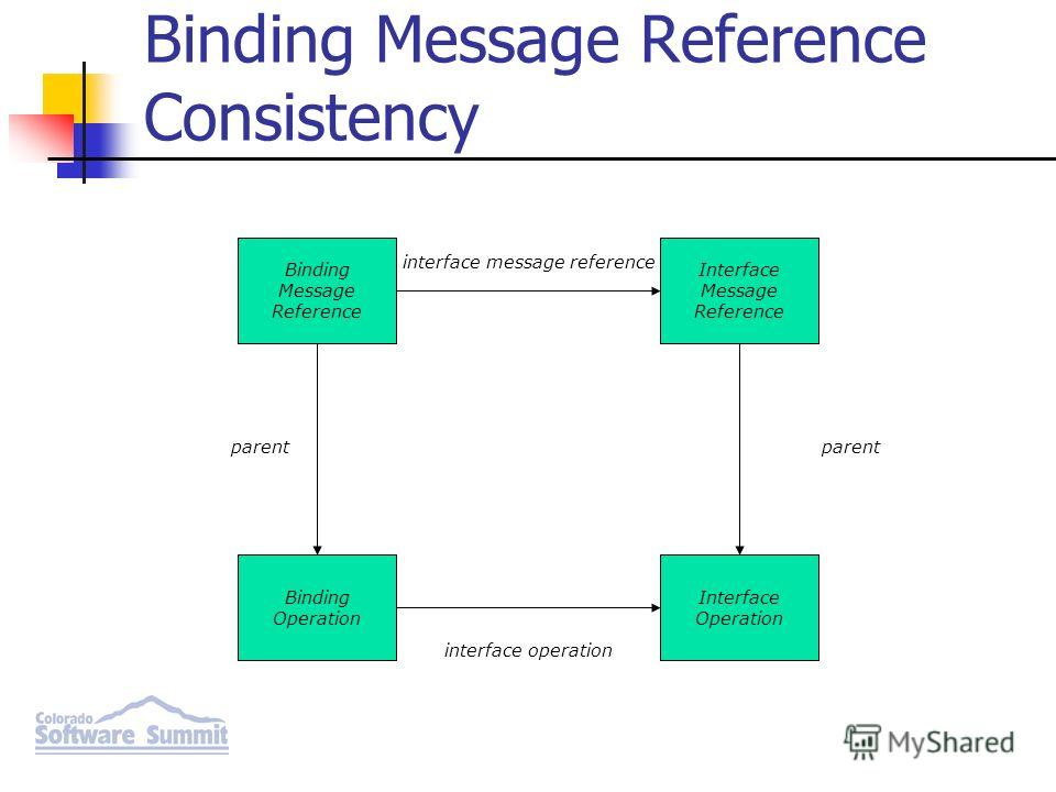 Binding Message Reference Interface Message Reference Binding Operation Interface Operation parent interface message reference parent interface operation Binding Message Reference Consistency
