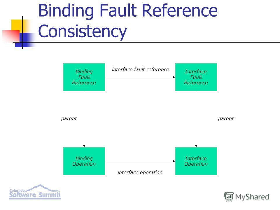 Binding Fault Reference Interface Fault Reference Binding Operation Interface Operation parent interface fault reference parent interface operation Binding Fault Reference Consistency