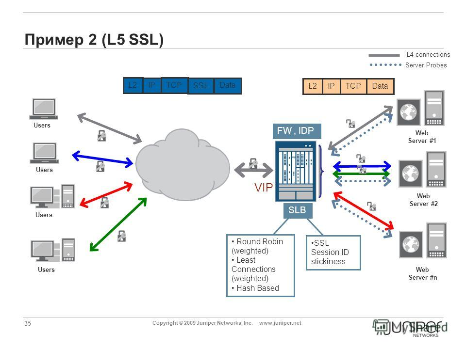 35 Copyright © 2009 Juniper Networks, Inc. www.juniper.net Пример 2 (L5 SSL) SLB L4 connections Server Probes Web Server #1 Web Server #2 Web Server #n Users L2 IP TCP SSL VIP SSL Session ID stickiness FW, IDP Round Robin (weighted) Least Connections