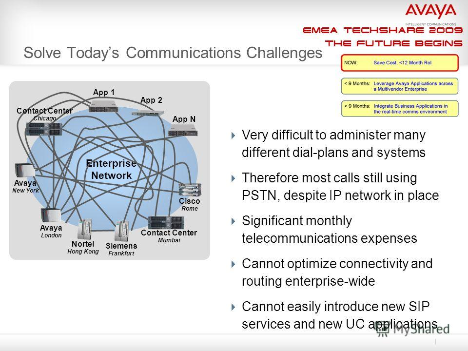 EMEA Techshare 2009 The Future Begins Solve Todays Communications Challenges Very difficult to administer many different dial-plans and systems Therefore most calls still using PSTN, despite IP network in place Significant monthly telecommunications