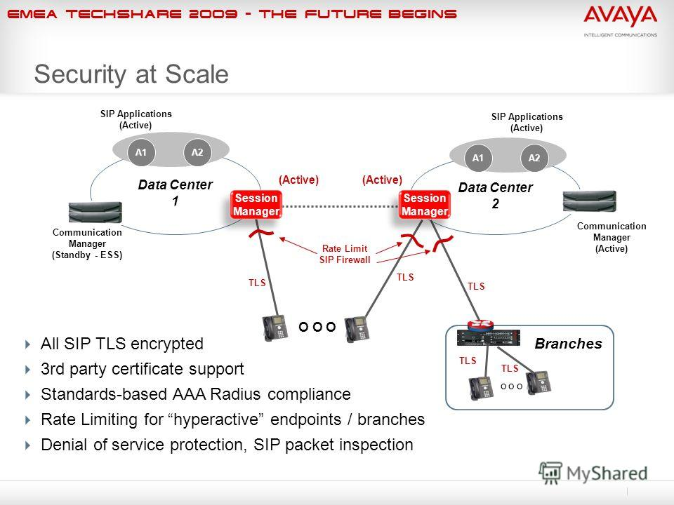 EMEA Techshare 2009 - The Future Begins Data Center 2 Data Center 1 SIP Applications (Active) SIP Applications (Active) Communication Manager (Active) Communication Manager (Standby - ESS) Security at Scale O O O TLS Branches i120 TLS O O O Rate Limi