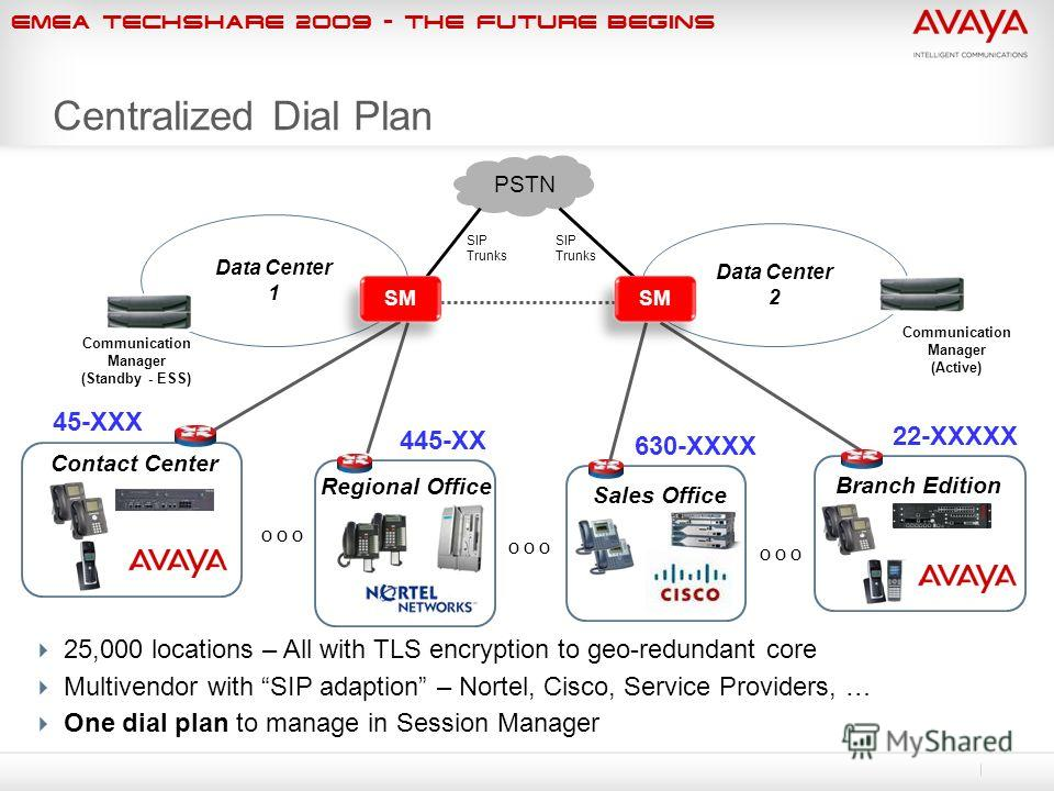 EMEA Techshare 2009 - The Future Begins Data Center 2 Branch Edition i120 Contact Center Data Center 1 Communication Manager (Active) Communication Manager (Standby - ESS) Centralized Dial Plan O O O PSTN SIP Trunks SIP Trunks Sales Office i120 Regio