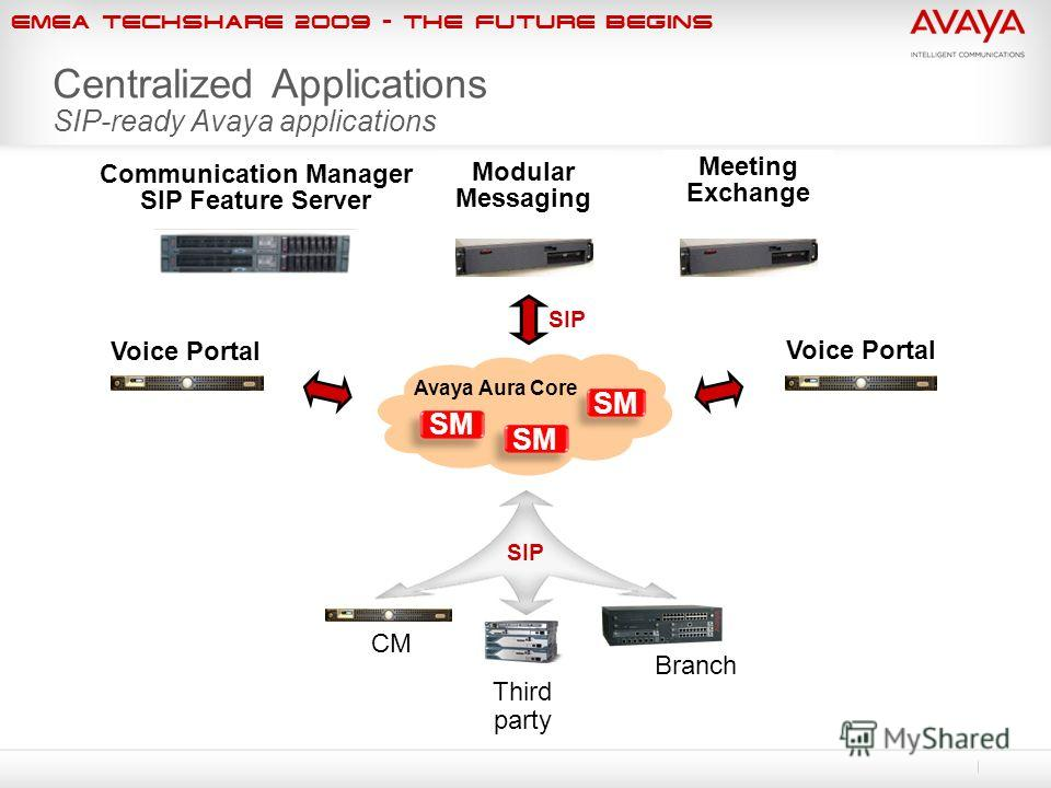 EMEA Techshare 2009 - The Future Begins Centralized Applications SIP-ready Avaya applications SIP Branch CM Third party Meeting Exchange SM Voice Portal Modular Messaging Communication Manager SIP Feature Server Avaya Aura Core
