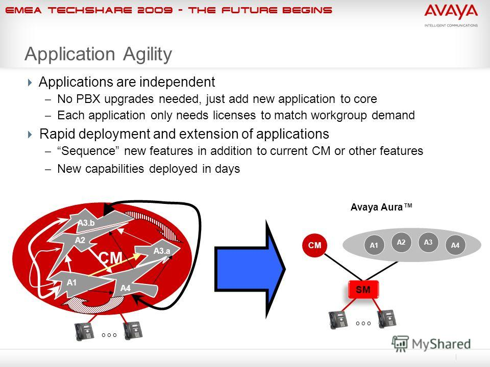 EMEA Techshare 2009 - The Future Begins CM A1A2A3A4 SM CM o o o A1 A3. a A4 A2 A3. b Application Agility Applications are independent – No PBX upgrades needed, just add new application to core – Each application only needs licenses to match workgroup