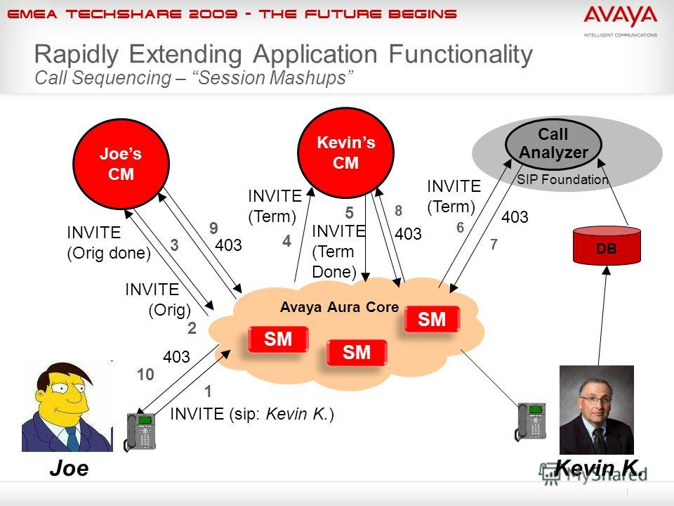 EMEA Techshare 2009 - The Future Begins Avaya Aura Core SM Rapidly Extending Application Functionality Call Sequencing – Session Mashups Joe INVITE (Orig) 2 INVITE (sip: Kevin K.) 13 INVITE (Orig done) INVITE (Term) 4 INVITE (Term Done) 5 403 10 8 40