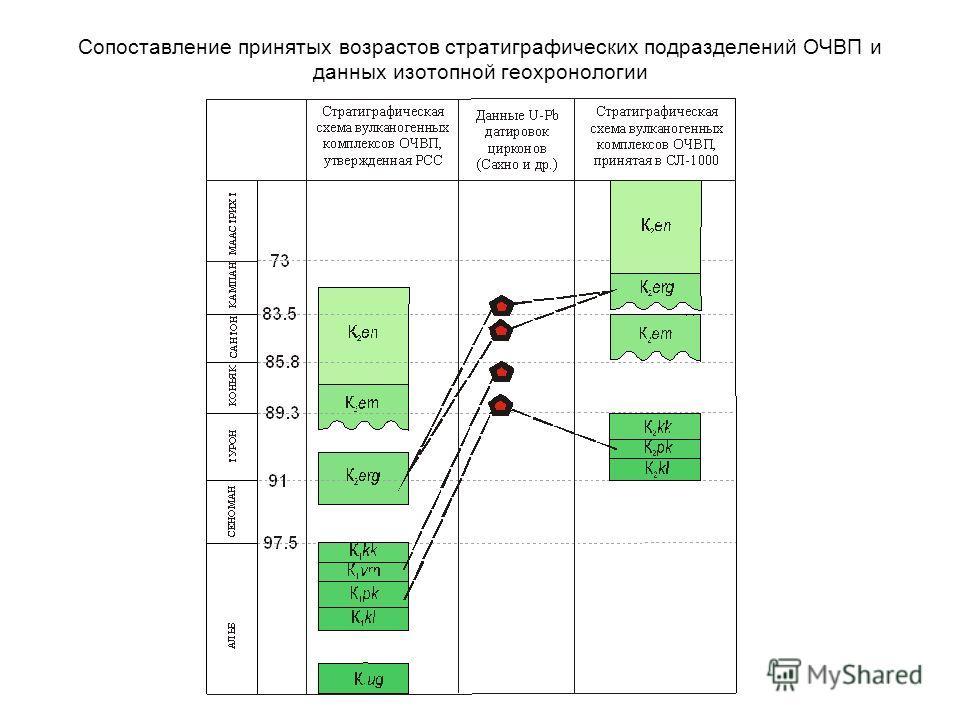 Сопоставление принятых возрастов стратиграфических подразделений ОЧВП и данных изотопной геохронологии