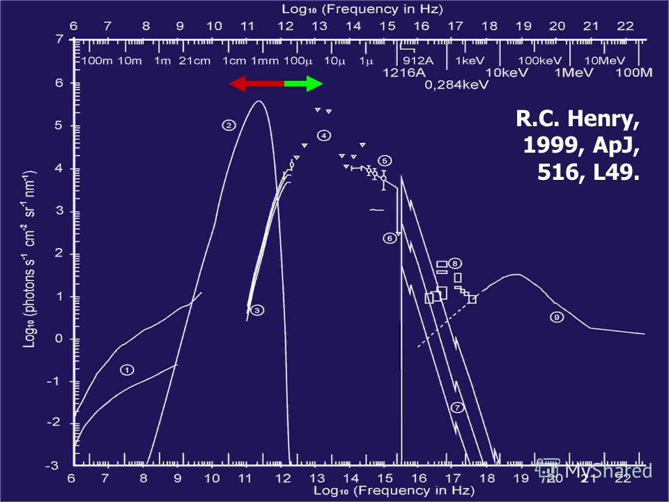 R.C. Henry, 1999, ApJ, 516, L49.
