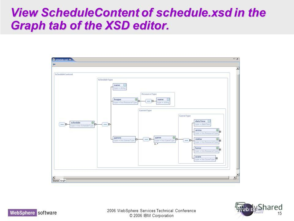 2006 WebSphere Services Technical Conference © 2006 IBM Corporation 15 View ScheduleContent of schedule.xsd in the Graph tab of the XSD editor.