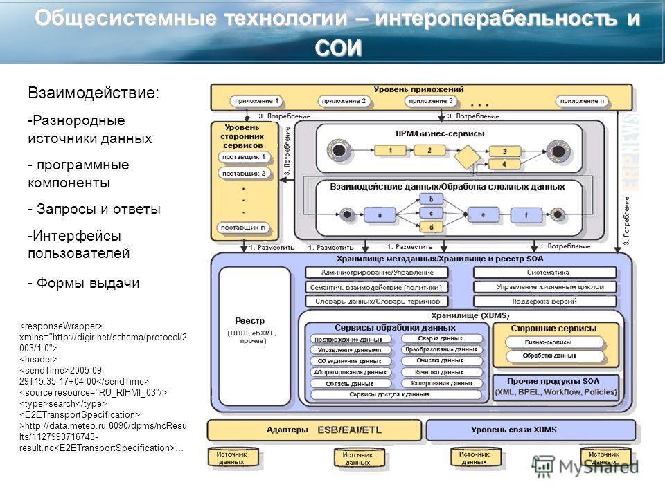 Общесистемные технологии – интероперабельность и СОИ xmlns=