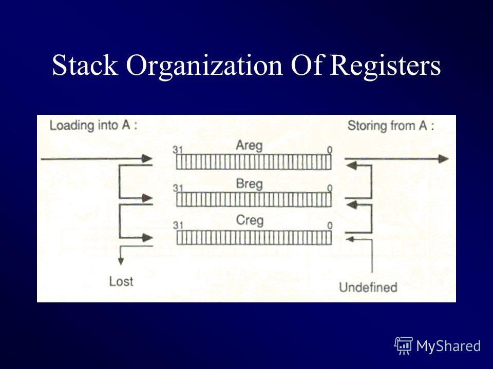Stack Organization Of Registers