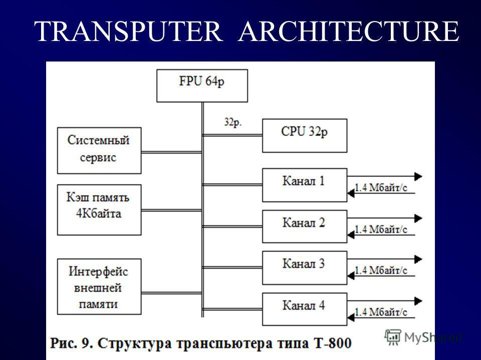 TRANSPUTER ARCHITECTURE