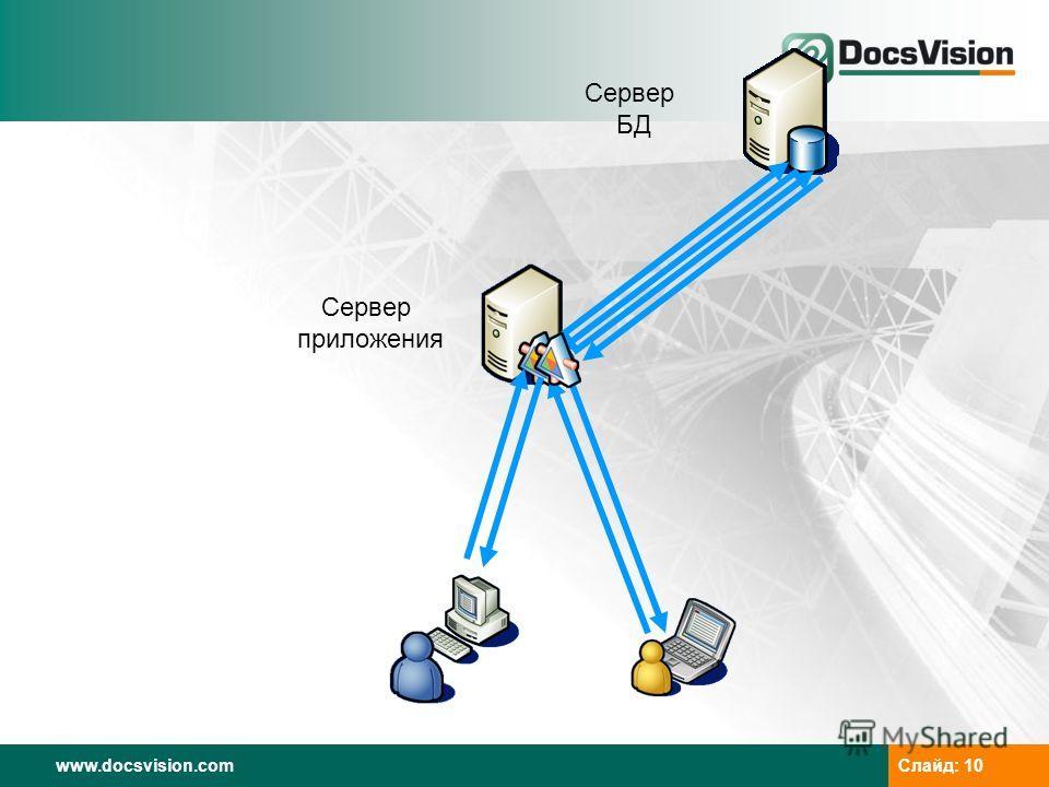 www.docsvision.com Слайд: 10 Сервер приложения Сервер БД