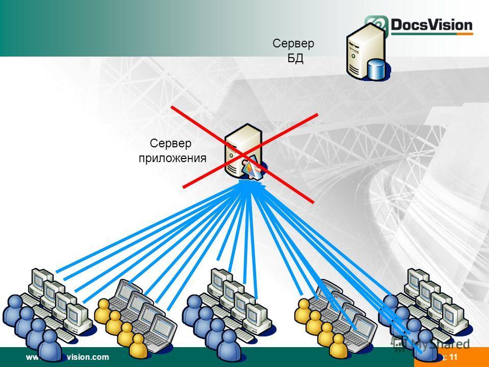 www.docsvision.com Слайд: 11 Сервер приложения Сервер БД
