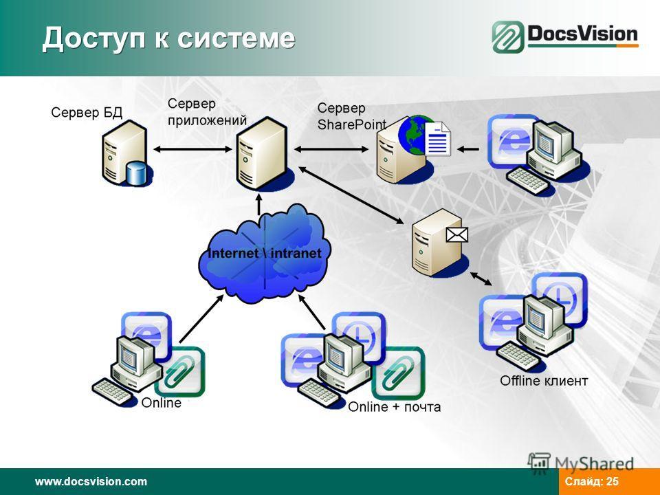 www.docsvision.com Слайд: 25 Доступ к системе