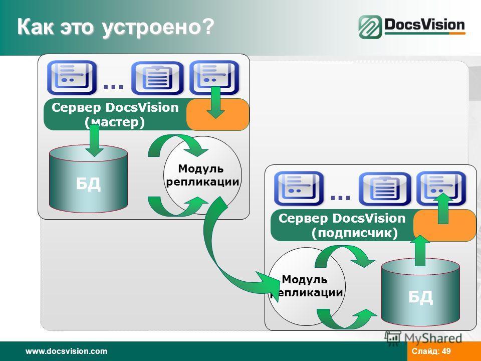 www.docsvision.com Слайд: 49 Сервер DocsVision (мастер) БД Как это устроено? Модуль репликации … Сервер DocsVision (подписчик) БД Модуль репликации …