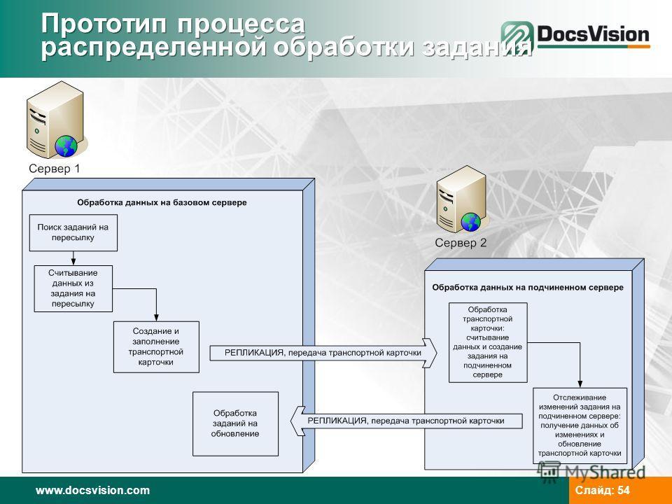 www.docsvision.com Слайд: 54 Прототип процесса распределенной обработки задания